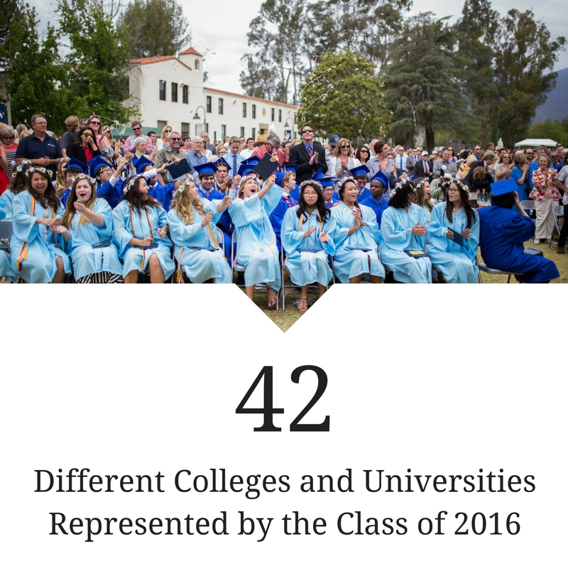 42 Different Colleges and Universities Represented by the Class of 2016